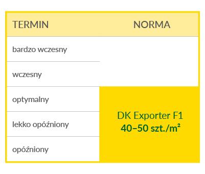dk exporter f1 wysiew
