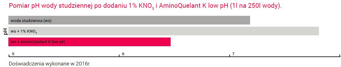 aminok_wykres