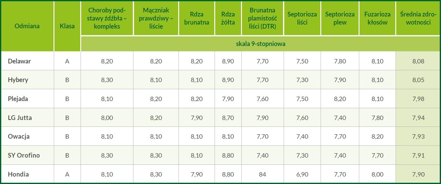 strategia-wyboru-odmiany-pszenicy-ozimej-tabela3