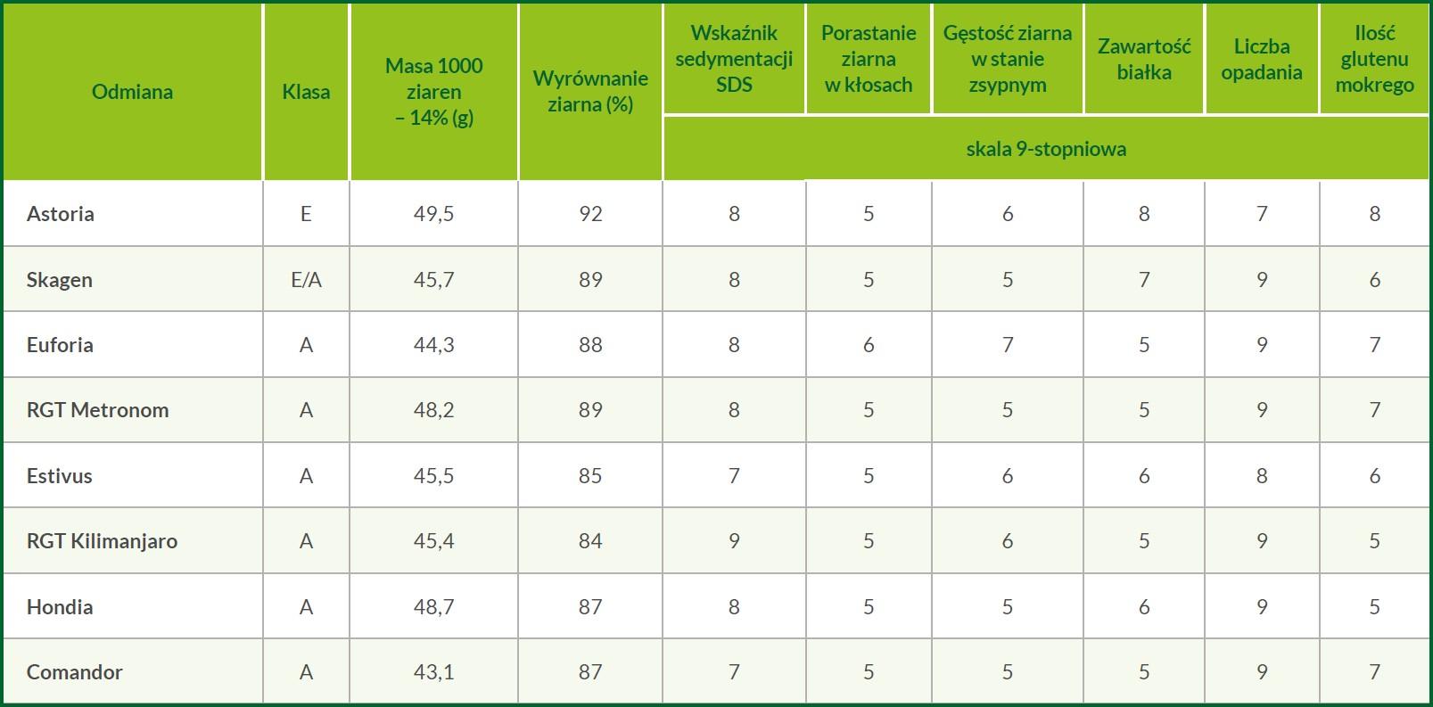 strategia-wyboru-odmiany-pszenicy-ozimej-tabela5