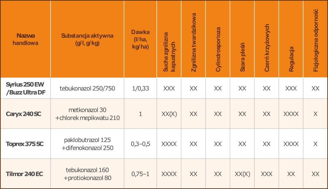 Tabela 2. Spektrum działania fungicydów w rzepaku