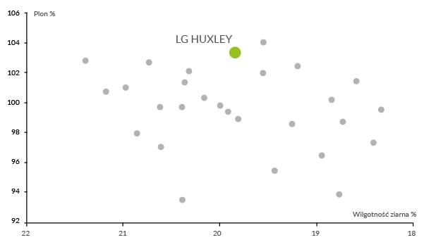 LG Huxley plonowanie