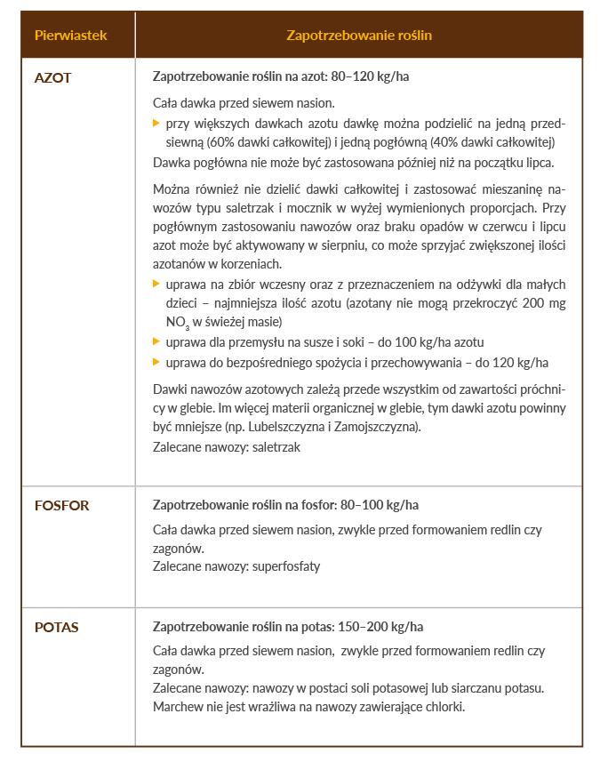 Marchew _ Technologia DSG _Uzupełnianie makroskładników, nawozy NPK