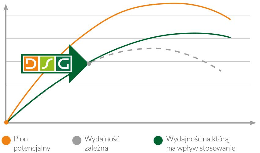 Technologia DSG_wykres